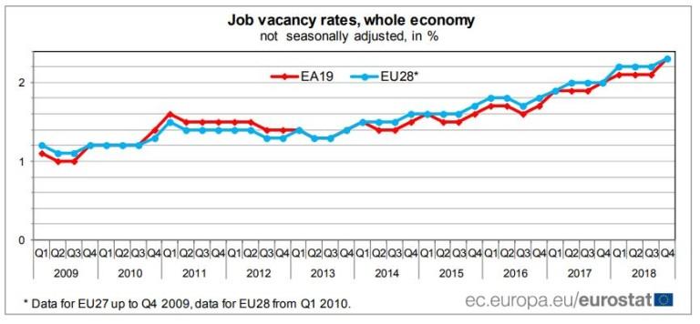 Дял на свободните работни места в %