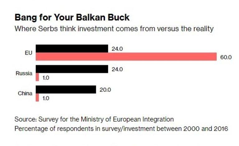 Сърбите си мислят, че инвестициите идват от Русия и Китай, но реалността е друга