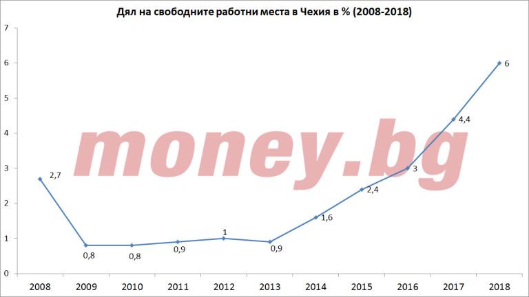 Дял на свободните работни места в Чехия към четвъртото тримесечие за периода 2008-2018
