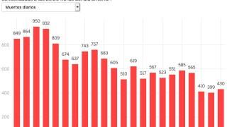 Жертвите на коронавируса в Испания се увеличиха с 430 за ден