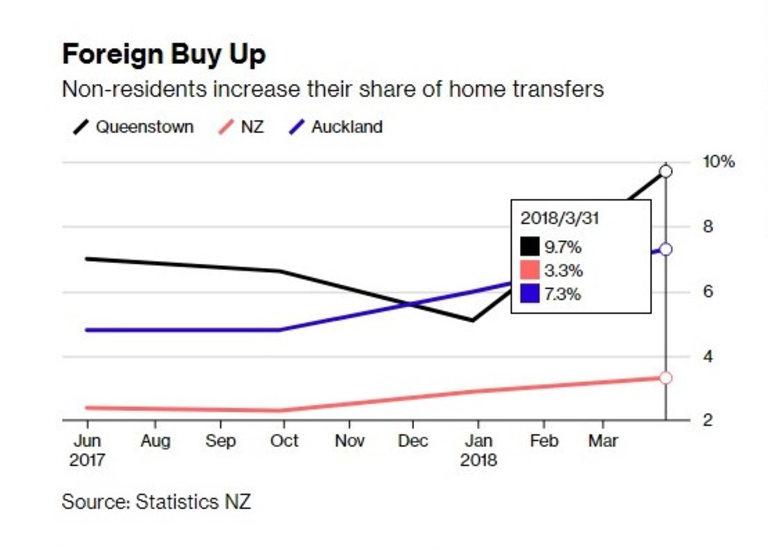Чужденците купуват все повече жилища в Нова Зеландия