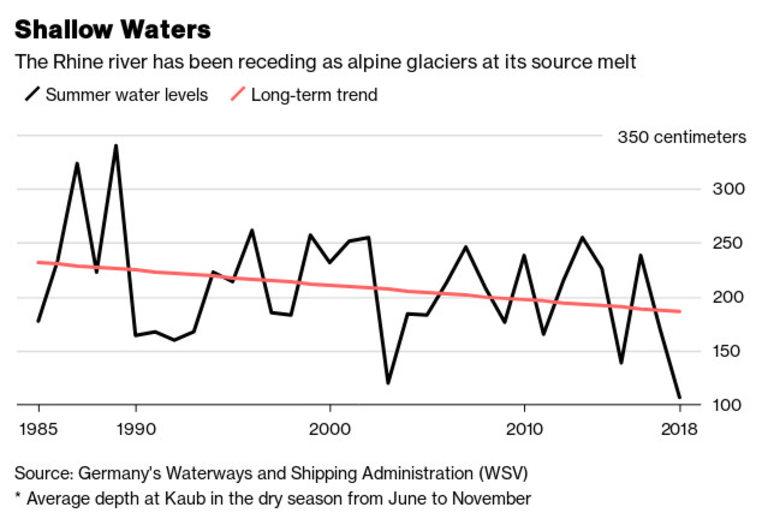 Ниво на река Рейн и дългосрочна тенденция
