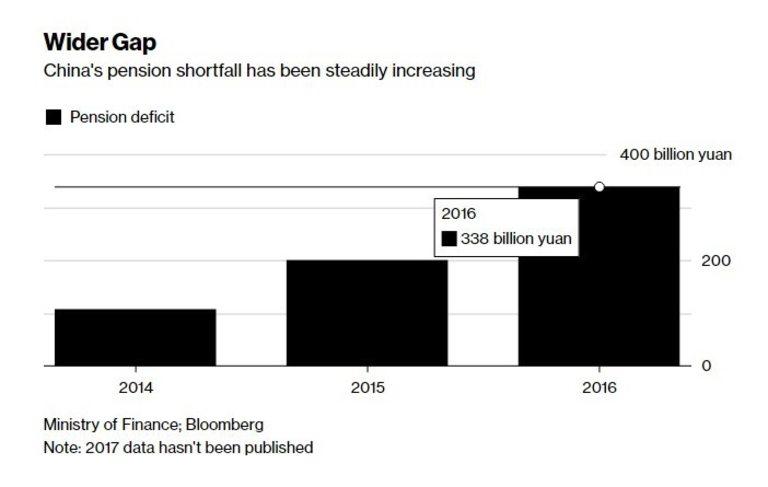 Дефицитът в пенсионната система расте с бързи темпове
