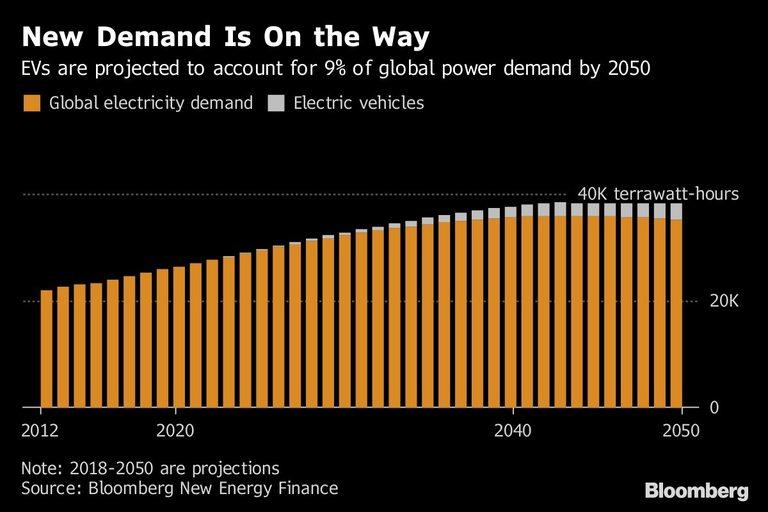 Електромобилите ще са все по-важен потребител на електроенергия