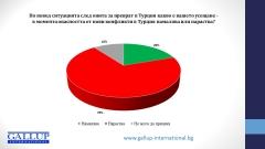 Болшинството българи се опасяват от нови конфликти в Турция