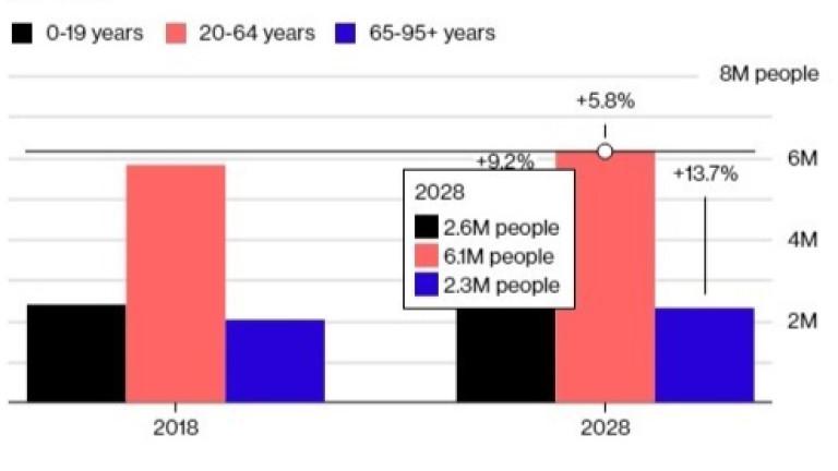 Пенсионерите са най-бързорастящата възрастова група в страната