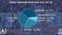 От Левски са събрали почти 240 хиляди лева през месец юни