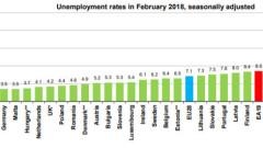 Евростат отчита рекордно ниска безработица в България за февруари - 5,3%