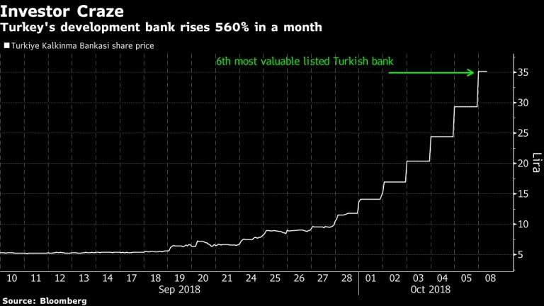 Инвеститорите полудяха по турската банка в последния месец