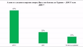 """48 % от българите категорично против ДПС във властта, според """"Галъп"""""""