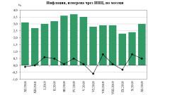 3% годишна инфлация през ноември 2019 г. измери НСИ