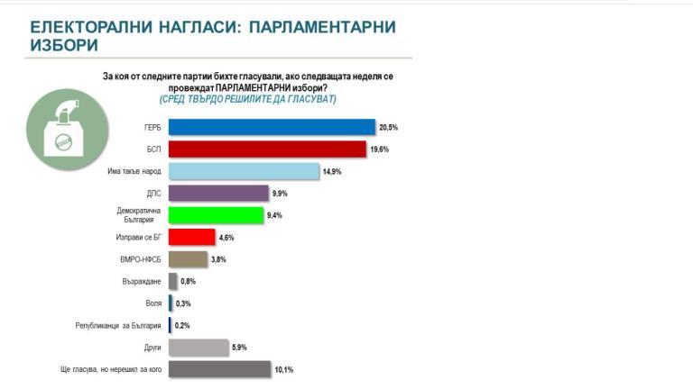 6 партии в НС при избори днес в проучването на Алфа рисърч