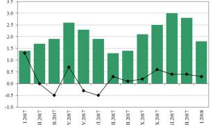 Годишната инфлация януари 2017 – 2018 г. е 1.8%