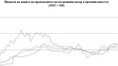 С 5,3% се повишават цените в добивната промишленост
