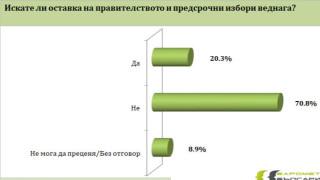 Над 60% от българите не одобрявали протестите