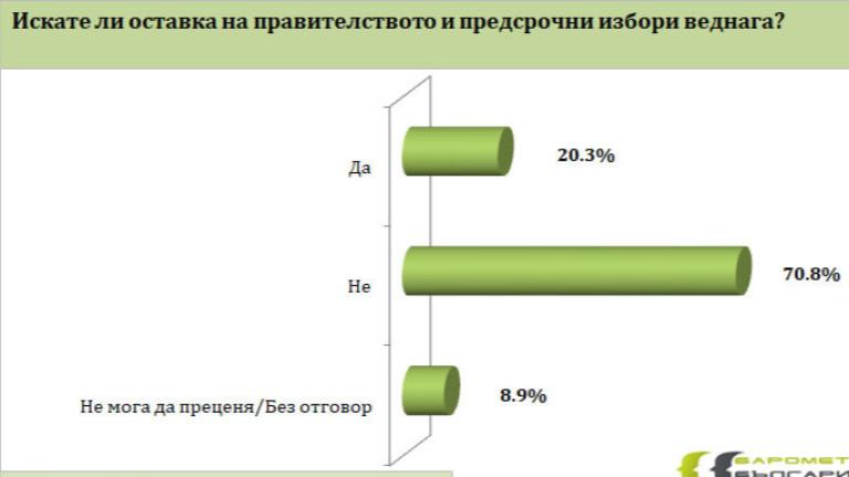 Над половината от българите - 60,5% не одобряват протестите, срещу