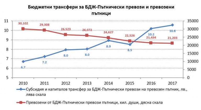 Източник: изчисления на ИПИ на база докладите за изпълнението на държавния бюджет, НСИ и МФ