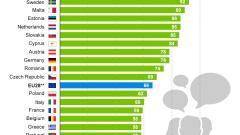 Българите на опашката в ЕС по владеене на чужди езици