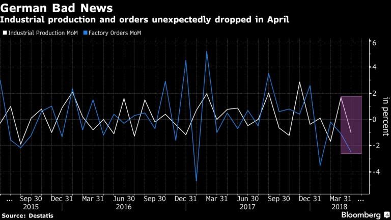Индустриалното производство и поръчките неочаквано спадат през април