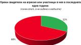 32% от българите са участници или свидетели на агресия