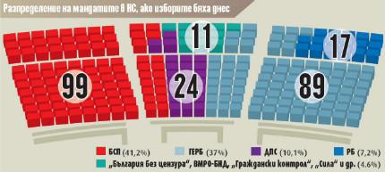 БСП печели 99 мандата, а ГЕРБ - 89 при нови избори