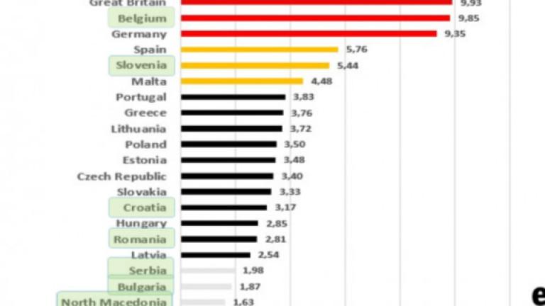 Страната ни предпоследна в Европа по минимална заплата на час