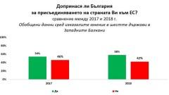 Западните Балкани осезаемо отчитат бълграската помощ за интеграцията им
