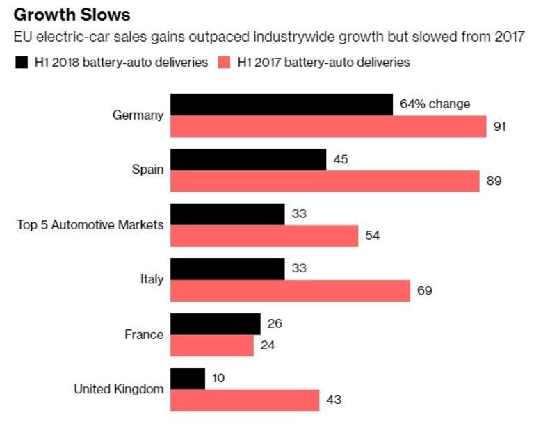 Продажбите на електромобили в ЕС се забавят спрямо миналата година