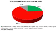 Българите масово се плашат от фрагментация на ЕС