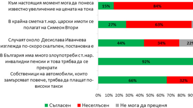 44% от българите намират случващото се с Иванчева за скалъпено