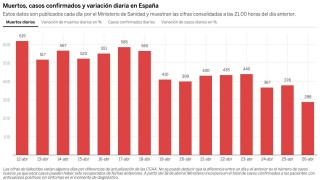 За първи път от седмици починалите от коронавирус в Испания са под 300