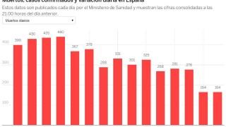За втори пореден ден Испания потвърди 164 починали от коронавирус