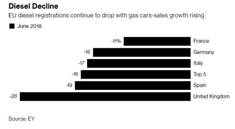 Продажбите на дизели продължават да падат, докато тези на коли на бензин нарастват