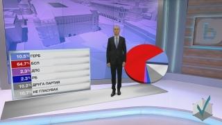 """Една трета от електората на ГЕРБ е   """"откраднат"""" от други кандидати"""