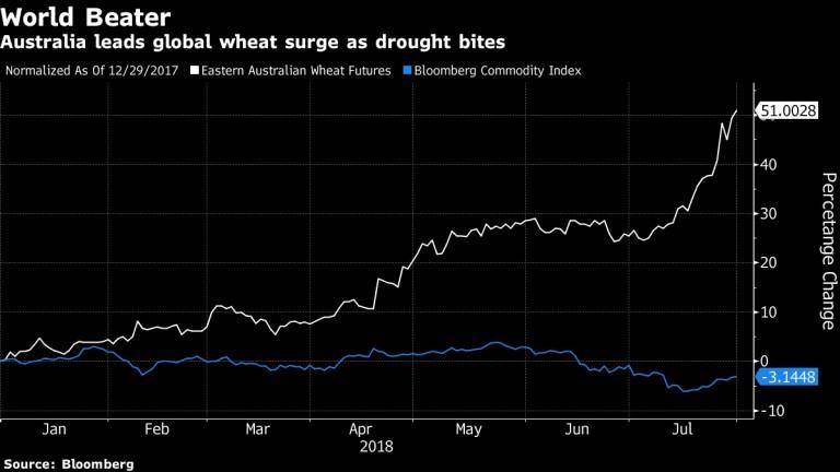 Австралия поведе световния скок в цените на пшеницата