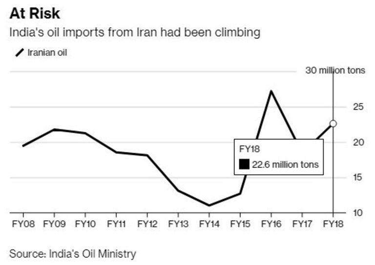 Доставките на ирански петрол в Индия се увеличават, но докога?