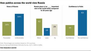 Pew Research: Рейтингът на Русия и Путин по света е негативен