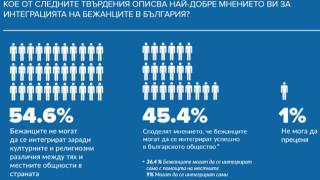 45,4% от българите са готови да интегрират бежанци, според ООН