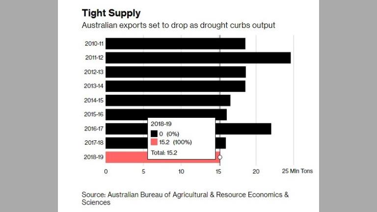 Австралийският износ се очаква да спадне, тъй като сушата намалява продукцията