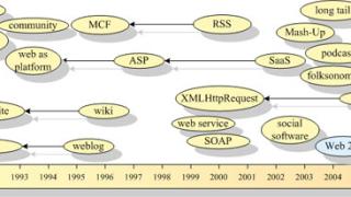 Представят очакванията за интернет пазара у нас през 2007-ма