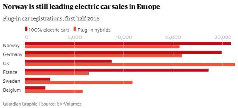 Норвегия продължава да е лидер при електромобилите