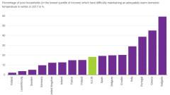 България е с най-лоши показатели за енергийна бедност