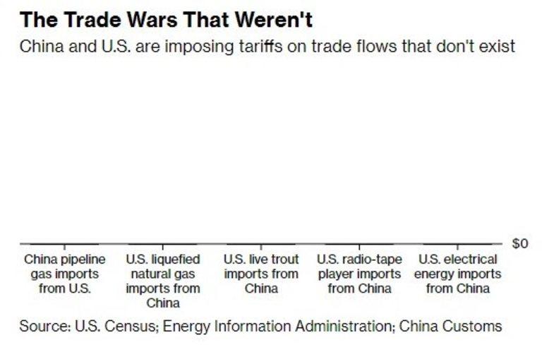 Вашингтон и Пекин наложиха тарифи на неща, с които не търгуват