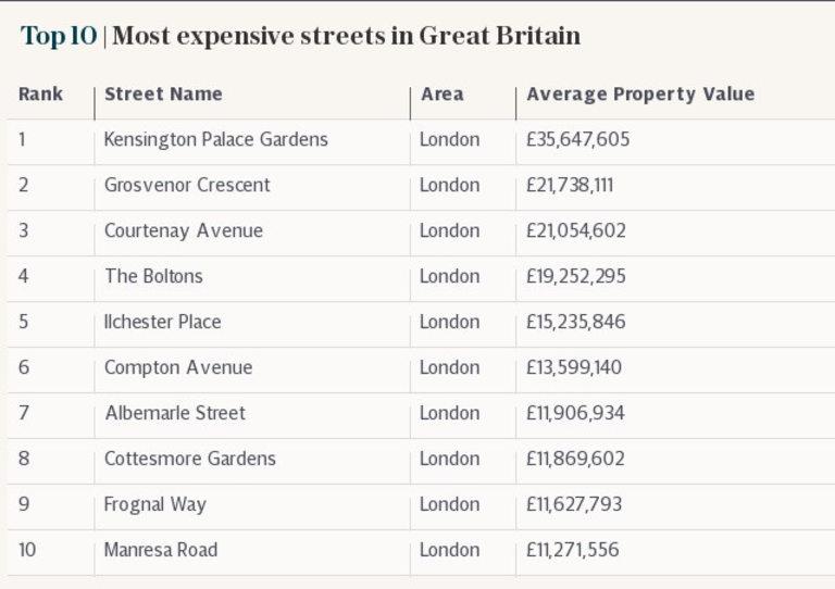 10-те най-скъпи улици на Острова са в Лондон