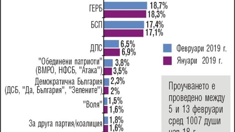 БСП диша във врата на ГЕРБ за евровота