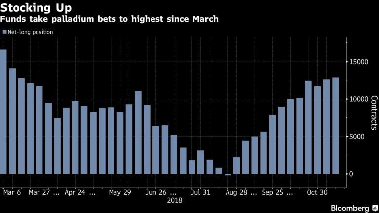 Хедж фондовете увеличават дългосрочните инвестиции в паладий