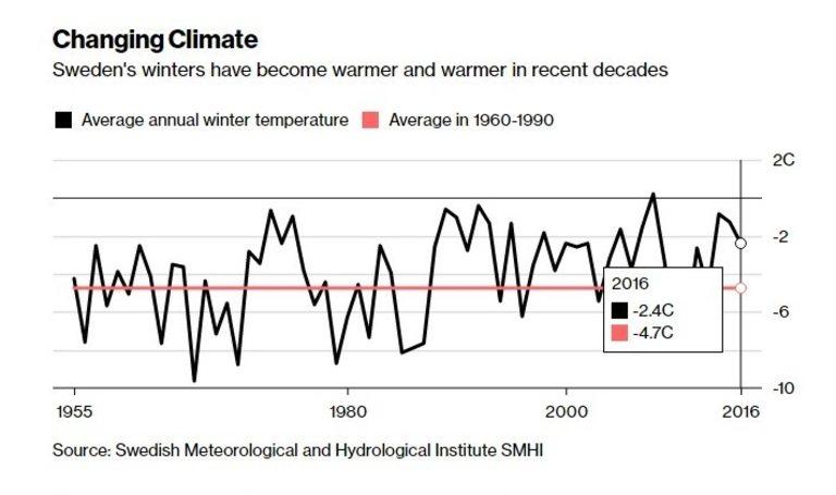 Зимите в Швеция са все по-топли през последните десетилетия