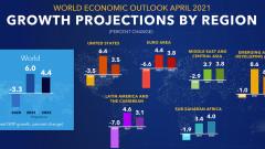 МВФ прогнозира 6% ръст на световната икономика през 2021 г.