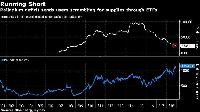 Дефицитът на паладий кара потребителите да търсят доставки през борсата