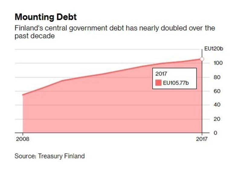 Дългът на страната почти се удвои през последните 10 години